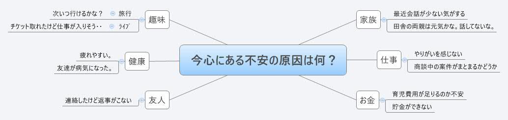 マインドマップ