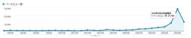 トレンドブログ1万円超えるアクセス推移