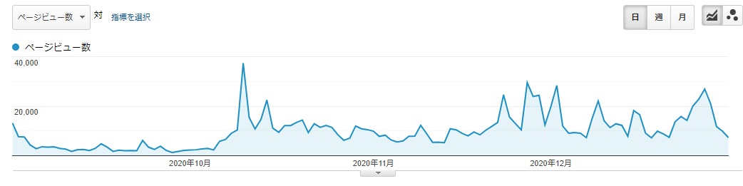 トレンドブログ アクセス推移 30万円